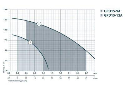 Насос для повышения давления Sprut GPD 15-9А (122122)