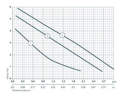 Циркуляционный насос Насосы+Оборудование BPS25/6-180 + гайка (122009)