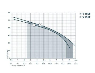 Дренажно-фекальный насос Sprut V250F (132118)
