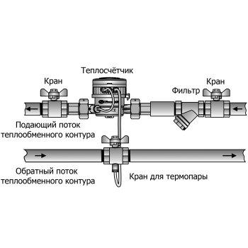 Лічильник тепла GROSS WMZ-UA 15 Class 3 (на подачу, Qn 1,5 м3/ч)