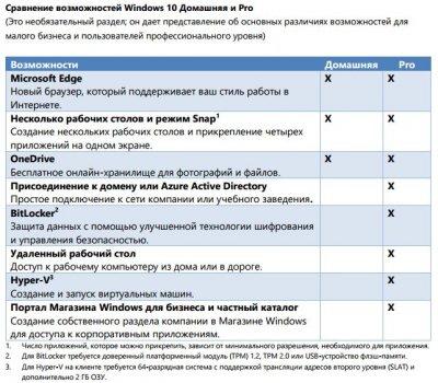 Операционная система Windows 10 Профессиональная 64-bit Русский на 1ПК (OEM версия для сборщиков) (FQC-08909)