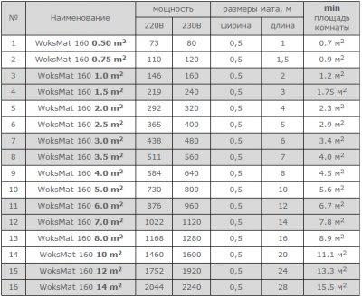 Теплый пол Woks Mat 160 двухжильный мат 365 Вт 2.5 м2 (0918060)