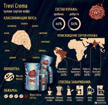 Кофе в зёрнах Trevi Crema 1 кг (4820140050163)