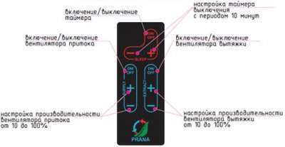 Рекуператор PRANA 340S