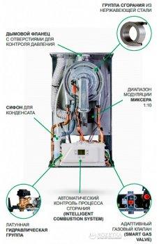Котёл газовый ITALTHERM CITY CLASS 35 KR + коаксиальній комплект!