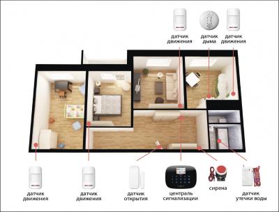 Комплект сигнализации Kerui alarm G19 Pro для 3-комнатной квартиры