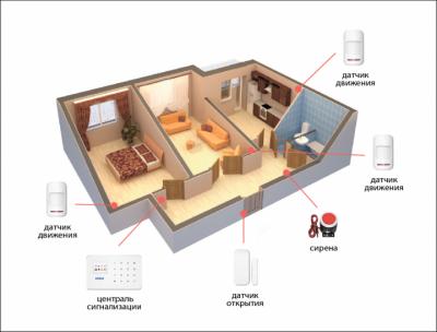 Беспроводная GSM сигнализация для дома, дачи, гаража комплект Kerui alarm G18 (Economy Home2) 433мГц