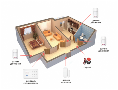 Беспроводная GSM сигнализация для дома, дачи, гаража комплект Kerui alarm G18 (Economy Home) 433мГц