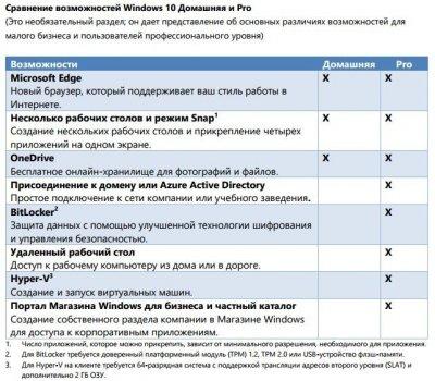 Операционная система Windows 10 Профессиональная 32/64-bit с возможностью переноса (ESD лицензия/Электронный ключ, все языки - GLOBAL версия, FQC-09131)
