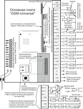 Охранная сигнализация Потенциал ППК GSM-Universal с функциями умного дома