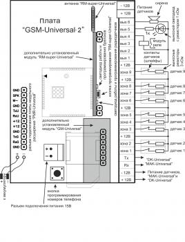 Охранная сигнализация Потенциал Плата ППК GSM-Universal-2 GSM централь с функциями умного дома
