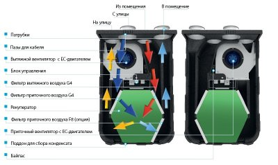 Приточно-вытяжная установка VENTS ВУЭ 270 B5(Б) ЕС А14