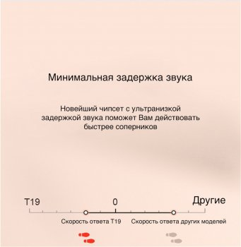 Навушники Haylou T19 TWS Bluetooth White (6971664930412)