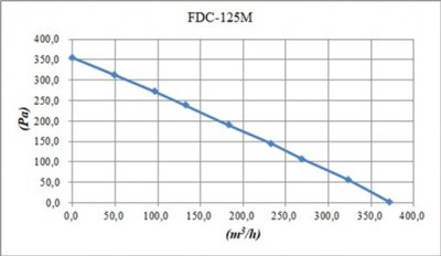 Витяжний вентилятор Binetti FDC-125M