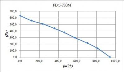 Вытяжной вентилятор Binetti FDC-200M