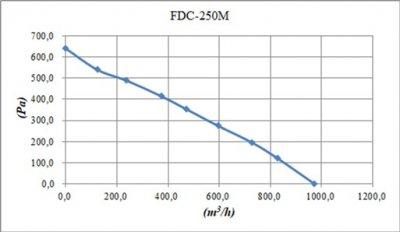 Вытяжной вентилятор Binetti FDC-250M