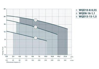 Дренажно-фекальный насос Насосы+Оборудование WQD 8-16-1.1 (132033)