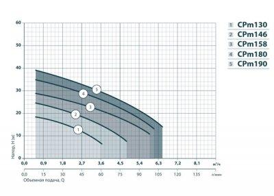 Центробежный насос Насосы+Оборудование CPm158 (4823072200217)