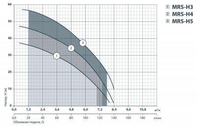 Центробежный насос Sprut MRS-H 5 (4823072200446)